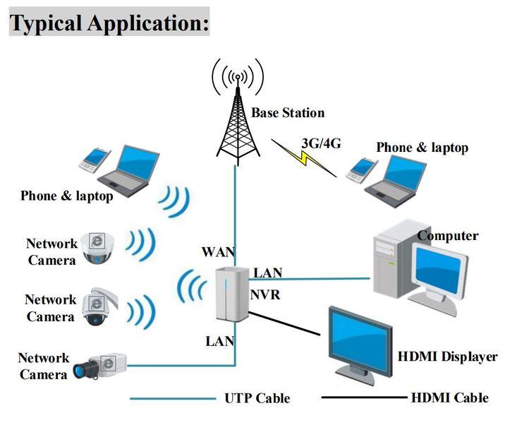 Hikvision Wifi kamera-server för 4st trådlösa kameror