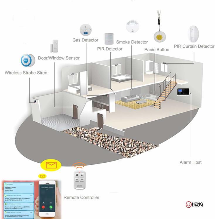 JC Wireless Security Kit