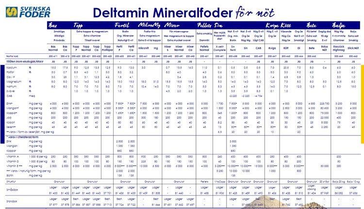 Deltamin Pellets Normal  25kg