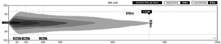 "Ledramp STEDI ST3303 PRO 28"" Dubbelradig"