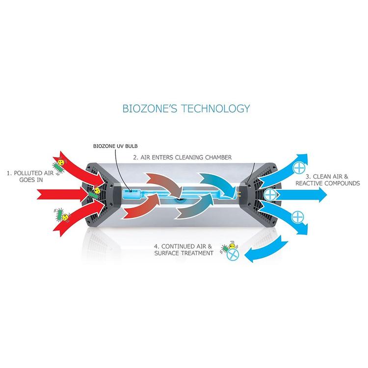 BioZone MiniPowerZone