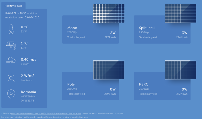Which Solar Panel?