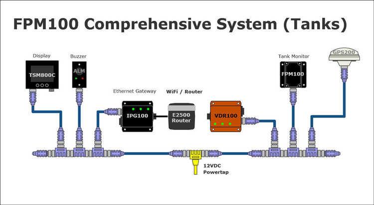 Maretron FPM100-01 - Adapter för övervakning av tryck eller tankvolym, 6 ingångar för tryckgivare, NMEA 2000