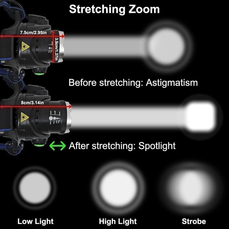 5000Lm Lumens XM-L CREE T6 LED Laddningsbar Pannlampa