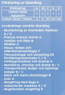 AQUASOLV / MILJÖVÄNLIGT RENGÖRINGSMEDEL, 25L