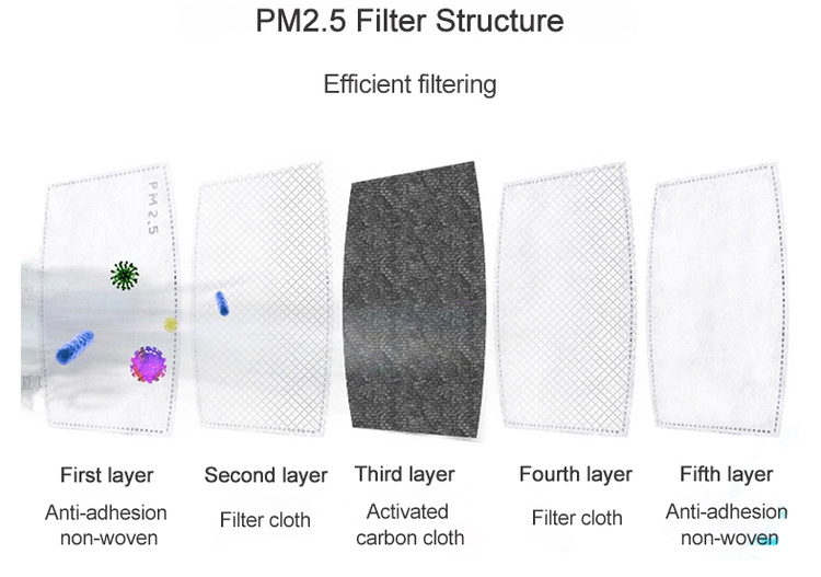 PM 2,5 carbon filter til anskitsmaske