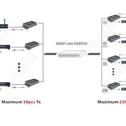 HDMI över nätverk