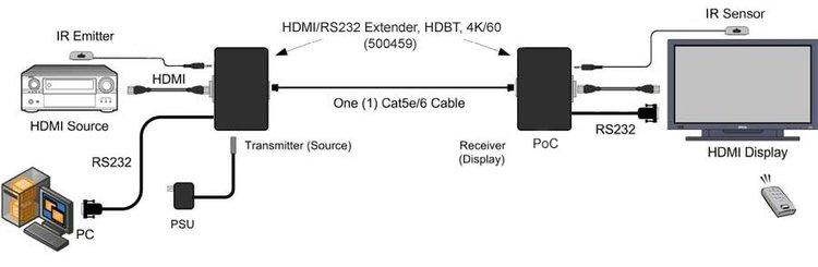 HDMI / RS-232 Extender Kit, 4K/60hz, 100m