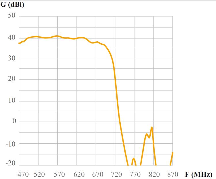 Televés Ellipse UHF 38dB förstärkning inkl. nätdel och 20m kabel