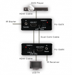 PU-106 HDMI 1.3 över CAT5 & 6 med IR