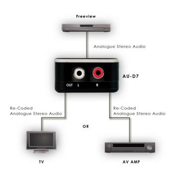 Virtual Surround encoder