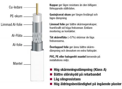 Antennkabel koax  1,0 / 4,6 VIT RG6T Trippelskärm