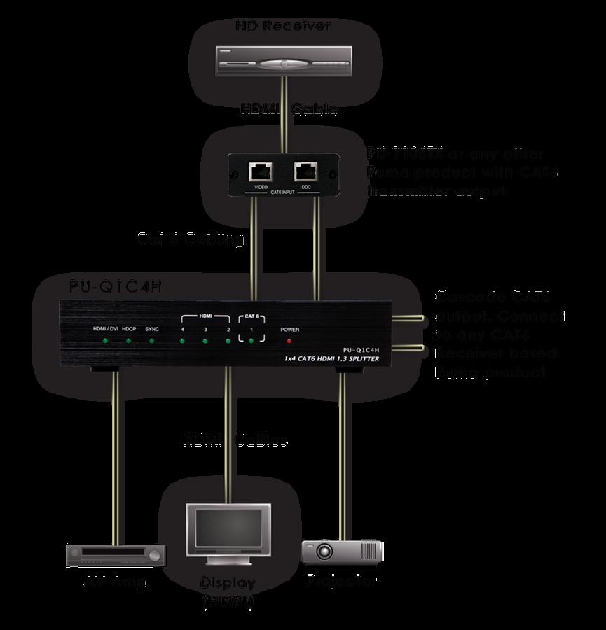 CYP/// CAT 5/6 HDMI splitter