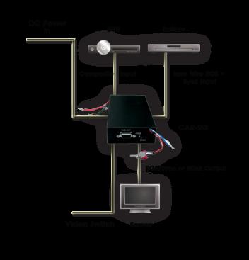 CAR-2G komposit video till navigation skärm