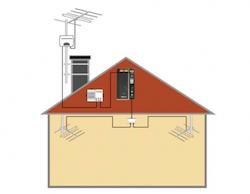 Antennuppgradering 300m² FM radio i industrilokal