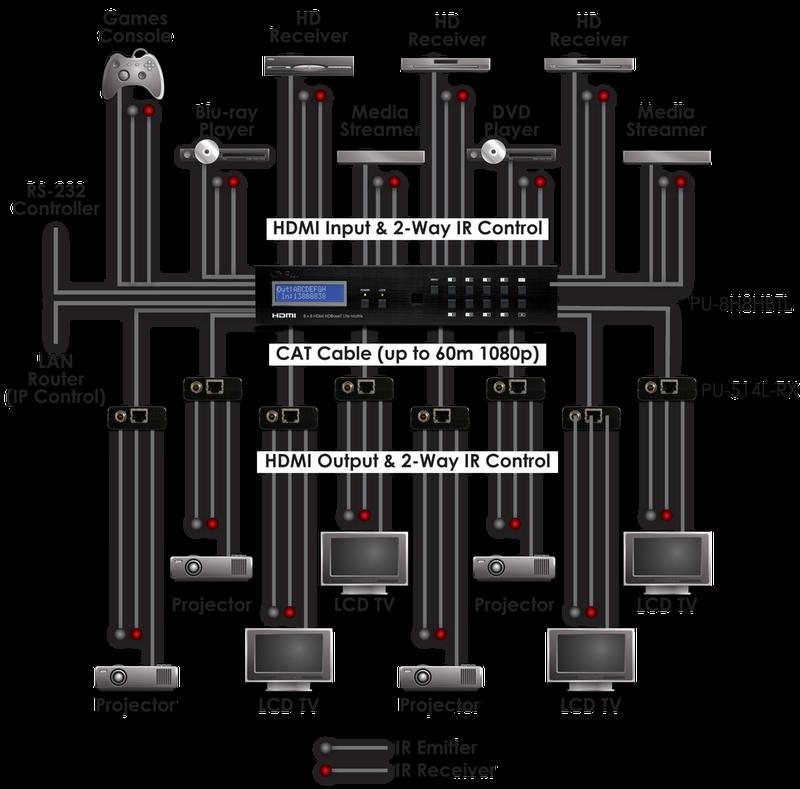 8:8 HDMI-HDBaseT Matris, RS232, IR, 60 m, PoC
