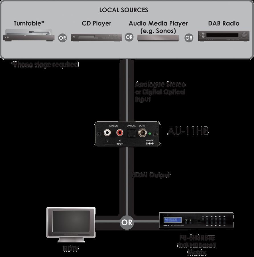 CYP/// Analogt ljud till HDMI (audio only)