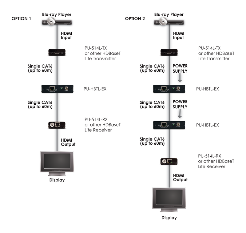 CYP/// HDBaseT™ Repeater 60m
