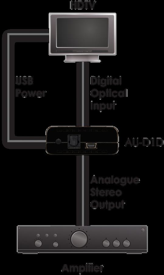 CYP/// Optiskt till analogt ljud med Dolby Downmixing