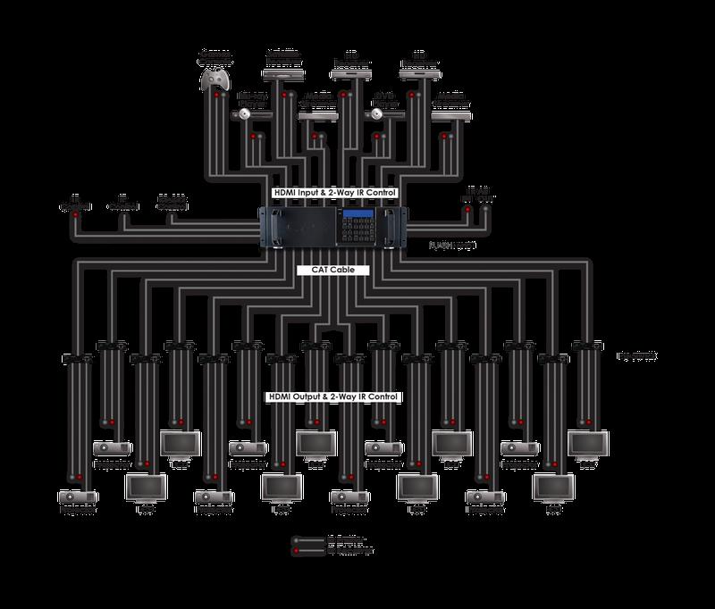 8x16 HDMI HDBaseT Matris, PoE, RS232, IR, 100 meter