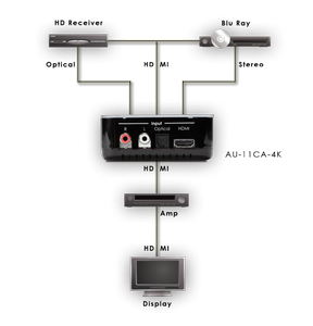 CYP/// HDMI ljudinmatare med stöd för 4K upplösning