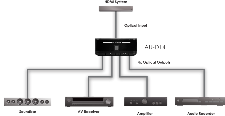 CYP/// 4-Way Digital Optical Audio Splitter