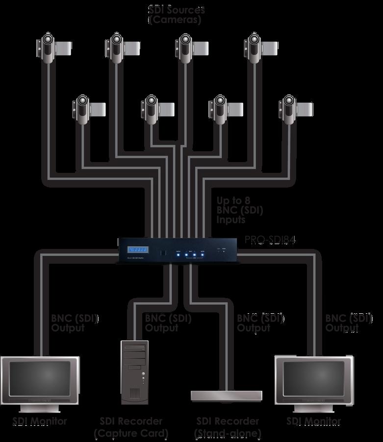 CYP/// 3G-SDI 8:4 Matris växel