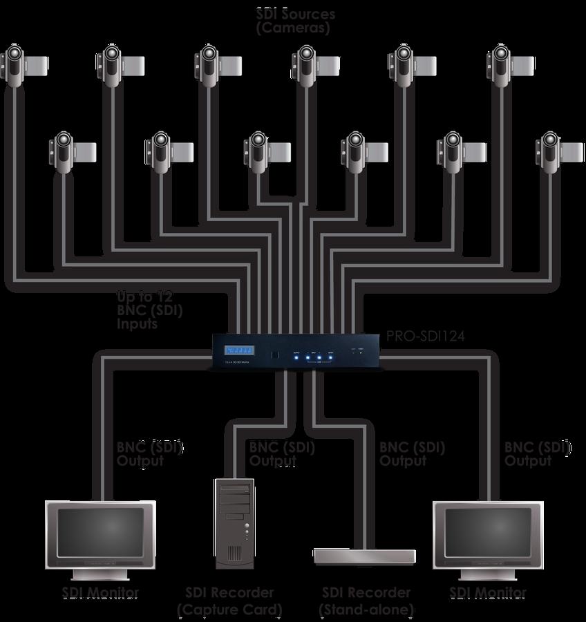 CYP/// 3G-SDI 12:4 Matris växel