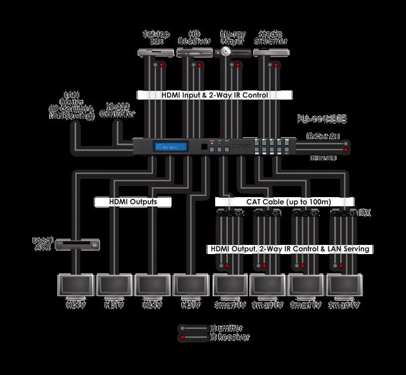 CYP/// HDMI-HDBaseT 4X8 Matris med PoE och LAN
