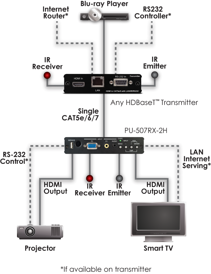 CYP/// Full HDBaseT mottagare 2x HDMI utgångar, 4K, IR, RS232, PoE