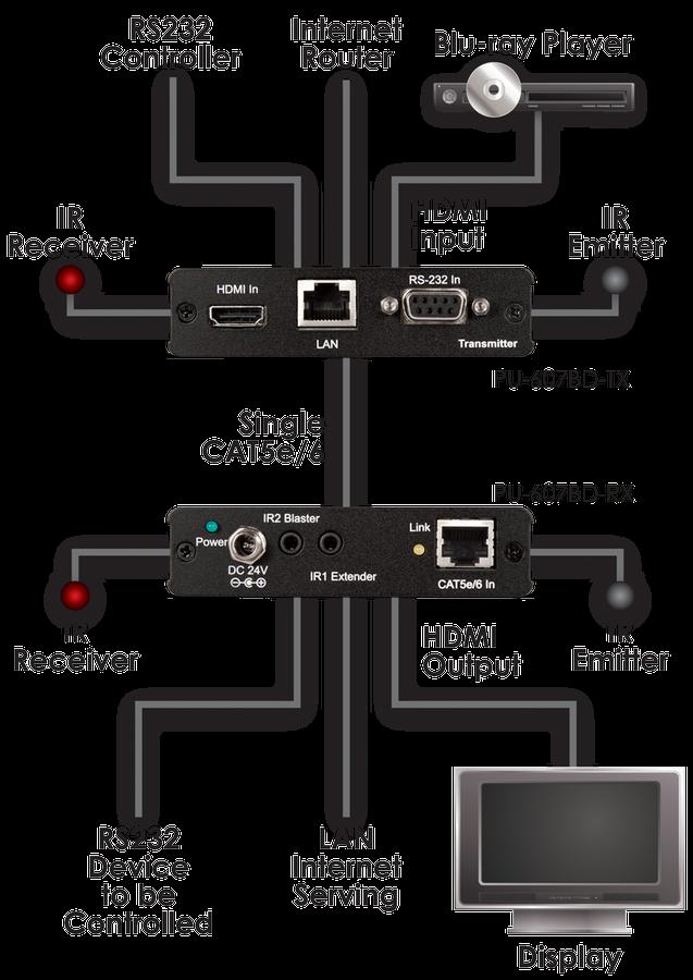 CYP/// HDMI sändare över singel kabel med 4K, Bi-di PoE, IR, RS232