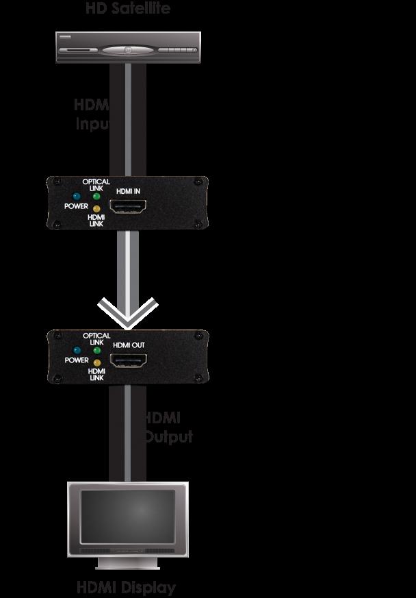 CYP/// HDMI över Fiber stödjer 4K