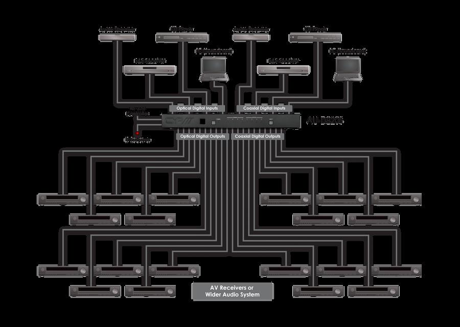 CYP/// 4+4x10+10 Ljud switch/förstärkare, Digital, IR, RS232