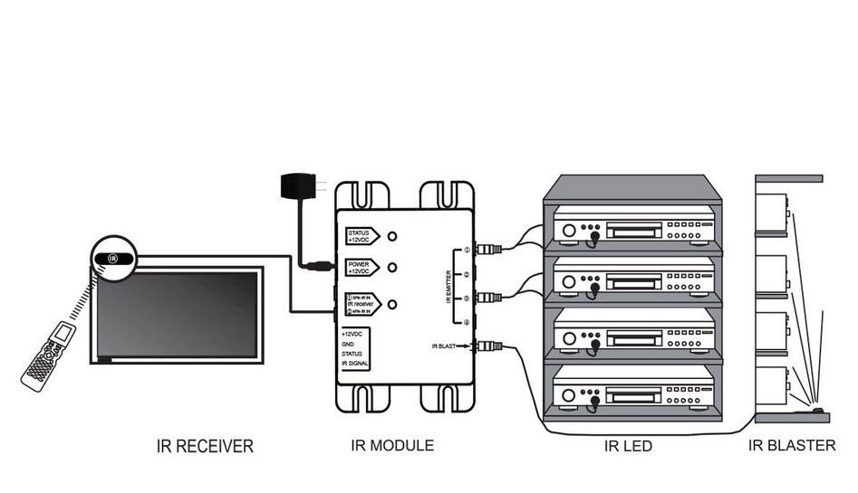 Xeldec IR Fjärrförlängare 30-60 kHz Prisvärd