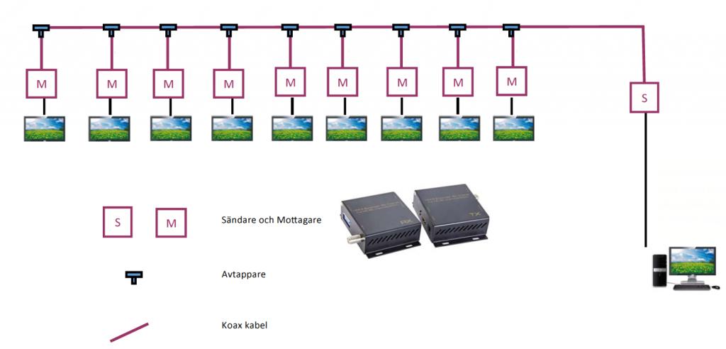 HDconnect HDMI över Koax / Antennkabel 500m