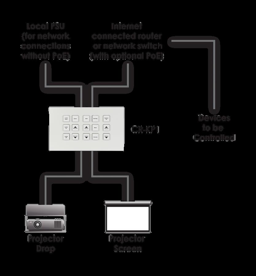 CYP/// Styrbox över IP med 2 CC relay kontakter