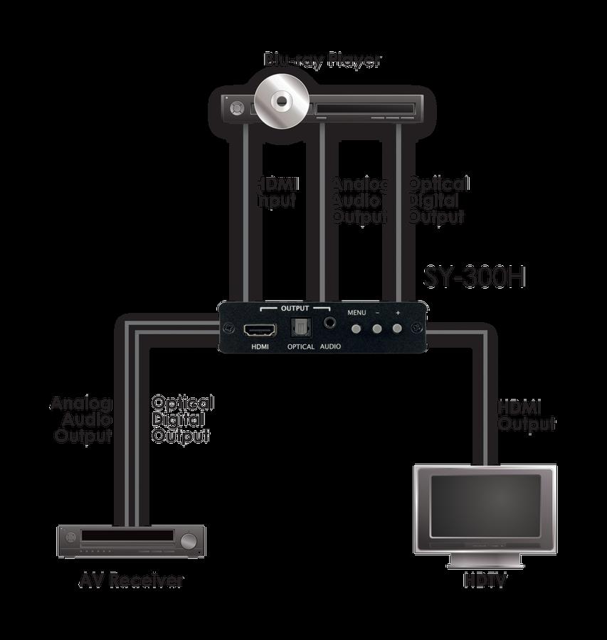 CYP/// HDMI scaler med (De)+Embedding av ljud