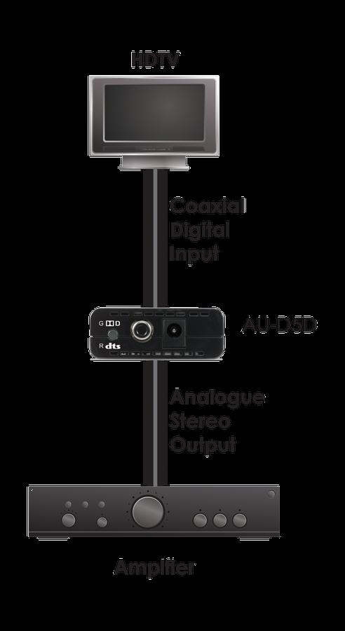 CYP/// Koaxial digital till analogt ljud med Dolby / DTS Decoder