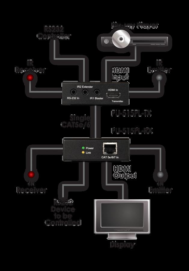 CYP/// HDMI över Cat Lite. 4K, PoE, RS232, IR, 60 meter