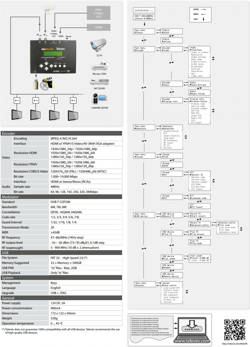 Televés DigiMod HDMI / AV till DVB-T modulator