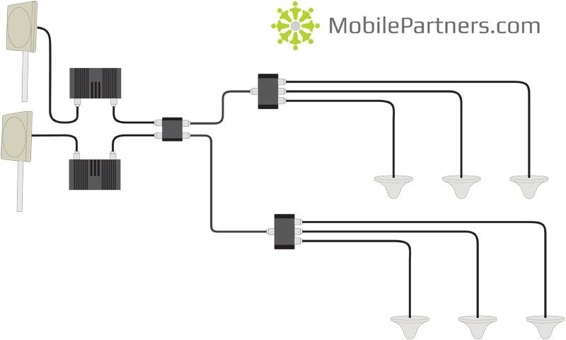 MobilePartners Uppg.paket bättre mobiltäckning +1 Operatör