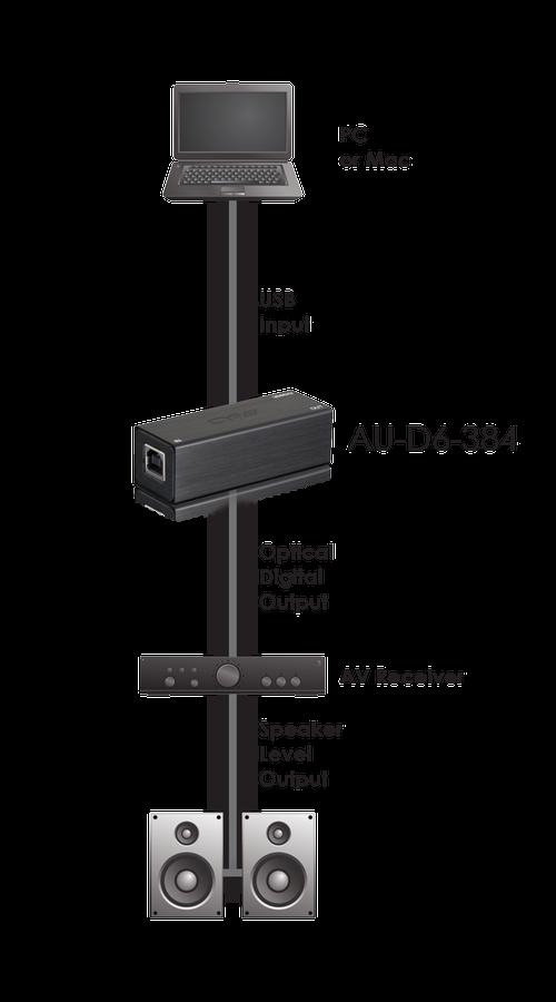 CYP/// USB Digital Audio Converter ( 384 KHz / 24-bit ) Coax