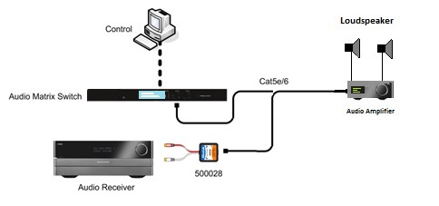 Muxlab Analog Ljudbalun, förstärkare 2x30W, 1 km