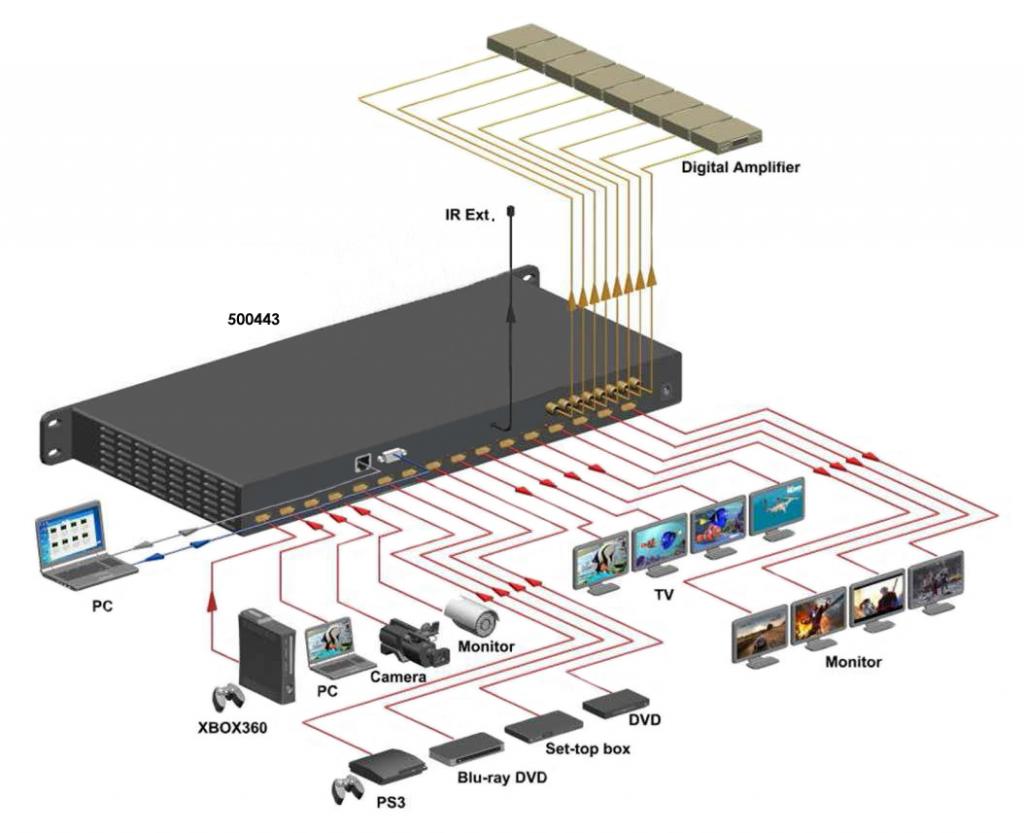 Muxlab HDMI 8x8 Matrisväxel UHD-4K@60Hz, HDCP2.2