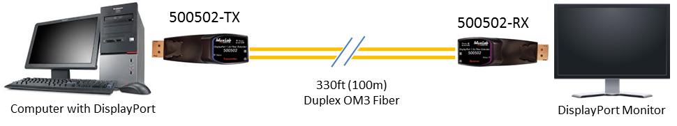 Muxlab Displayport 1.2A över fiber, 100m