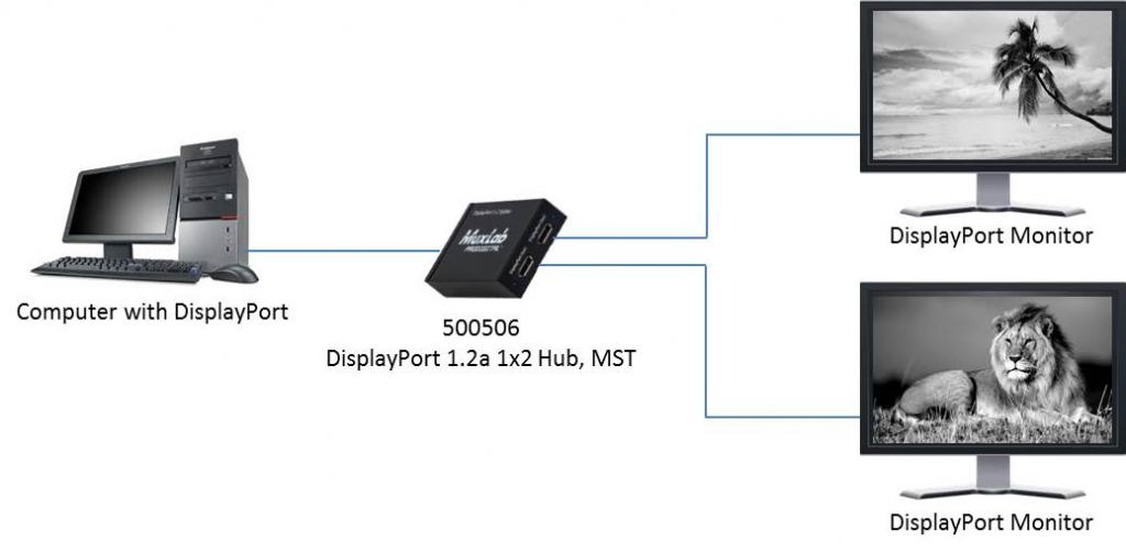Muxlab Displayport 1.2A 1x2 Splitter, MST