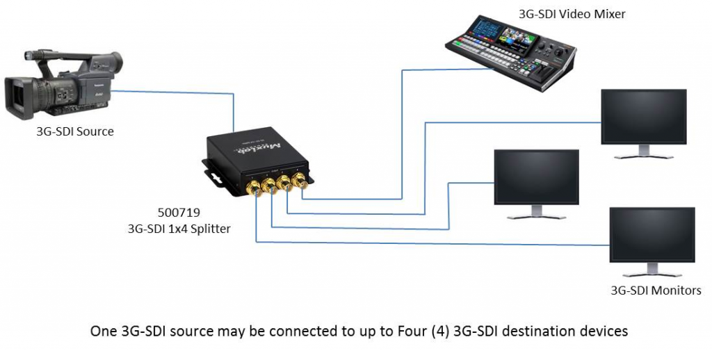 Muxlab 3G-SDI 1x4 Splitter, 1080p