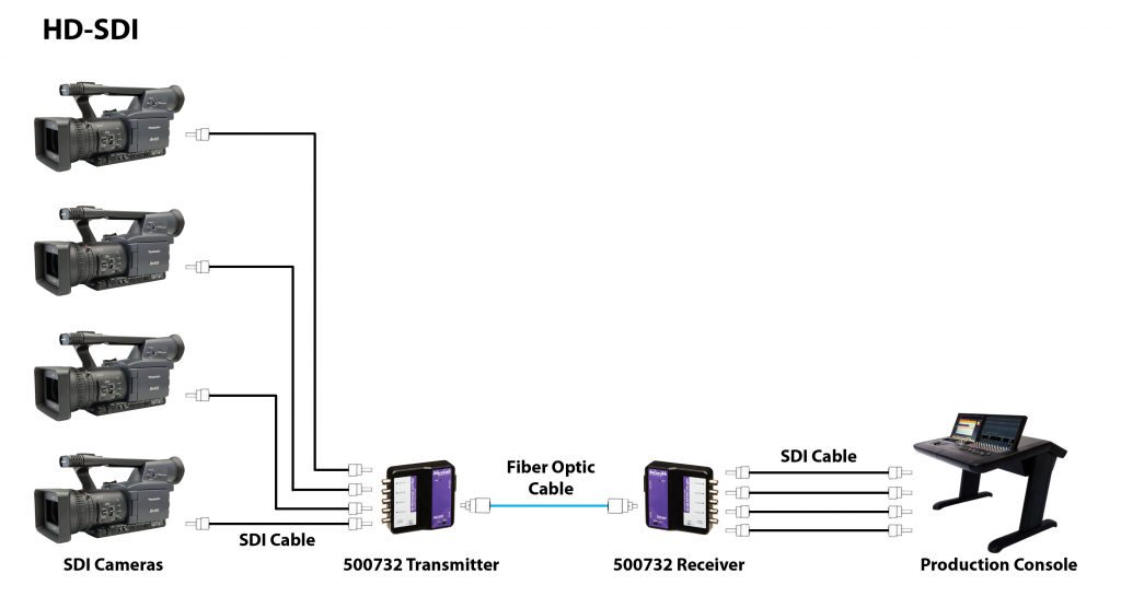 Muxlab SDI förlängare över Fiber, 80 km