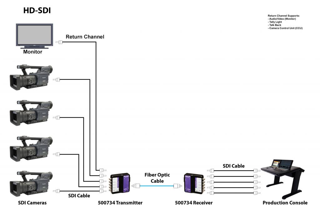 Muxlab SDI förlängare över fiber med returkanal