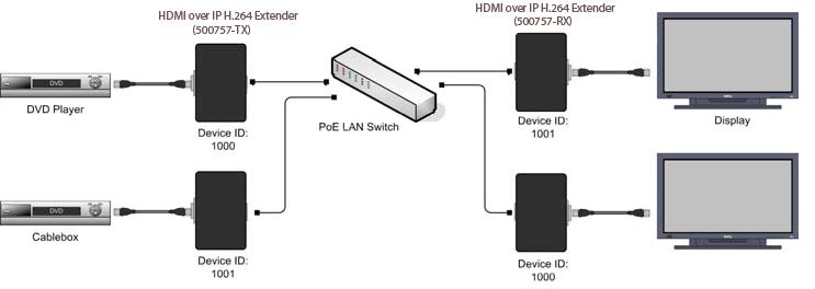 Muxlab HDMI över IP med H.264, PoE, Mottagare